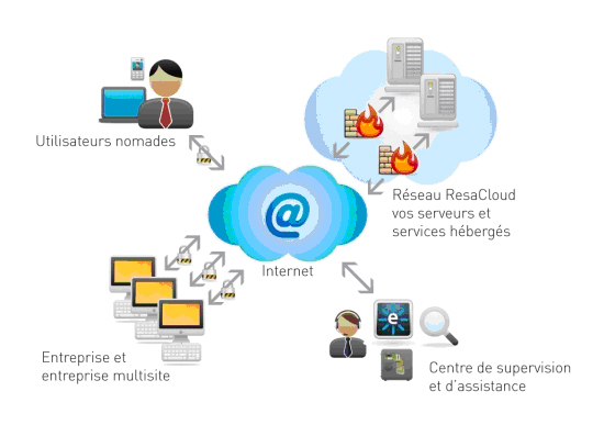 Architecture informatique Cloud Kaspersky Endpoint