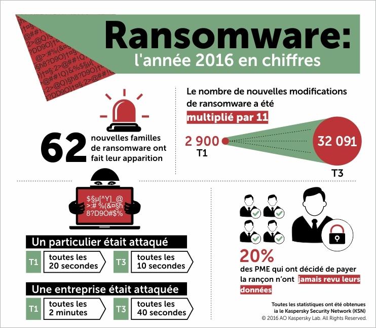 Découvrez les chiffres des attaques de ransomware avec Kaspersky