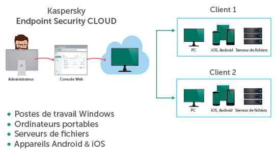 Console administration Kaspersky Cloud