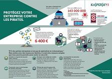 Protégez votre entreprise contre les pirates informatique avec Kaspersky