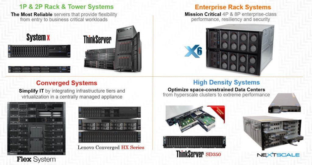 Lenovo server infrastructure stockage